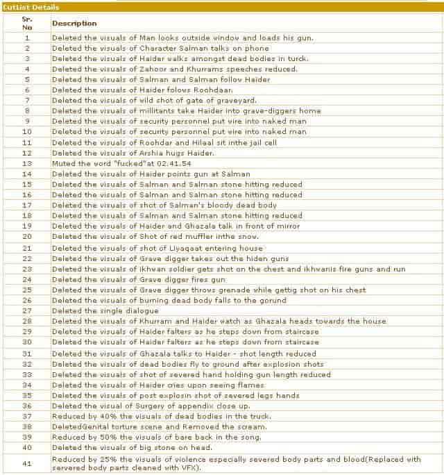 Haider - Full cut list
