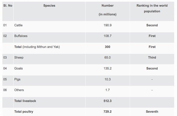 India's livestock population (2012 Livestock census). Courtesy vikaspedia.in